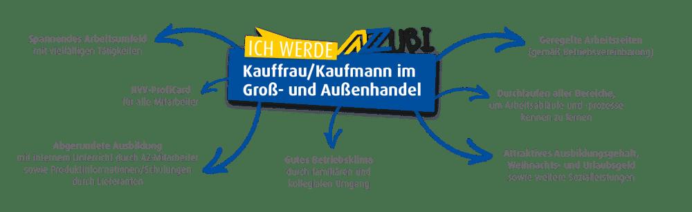 Großlund