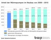 BWP: Fast ein Drittel neuer Wohngebäude heizt mit Wärmepumpen
